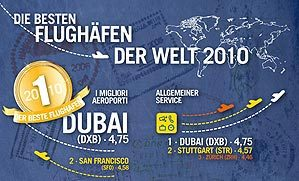 Der beste Flughafen 2010