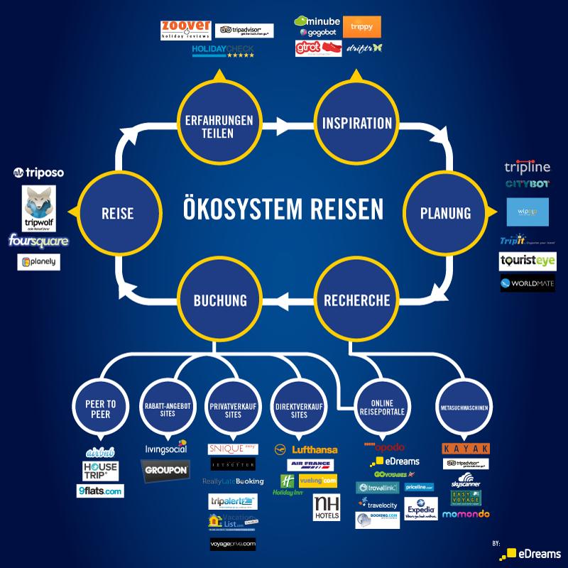 eDreams Infografik