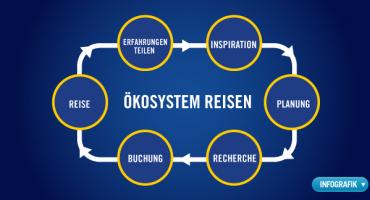 Reise- Ökosystem