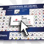 eDreams veröffentlicht die Top 100 Airlines weltweit