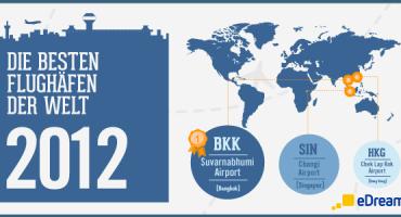 Deutsche Flughäfen 2012 im Vergleich