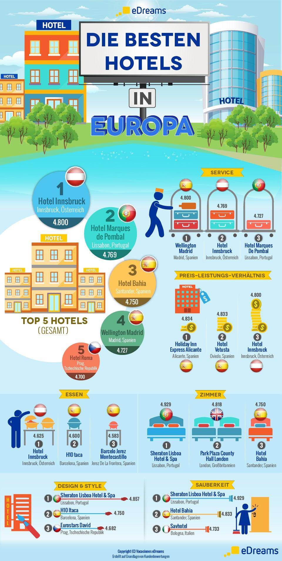 Infografik beste Hotels in Europa